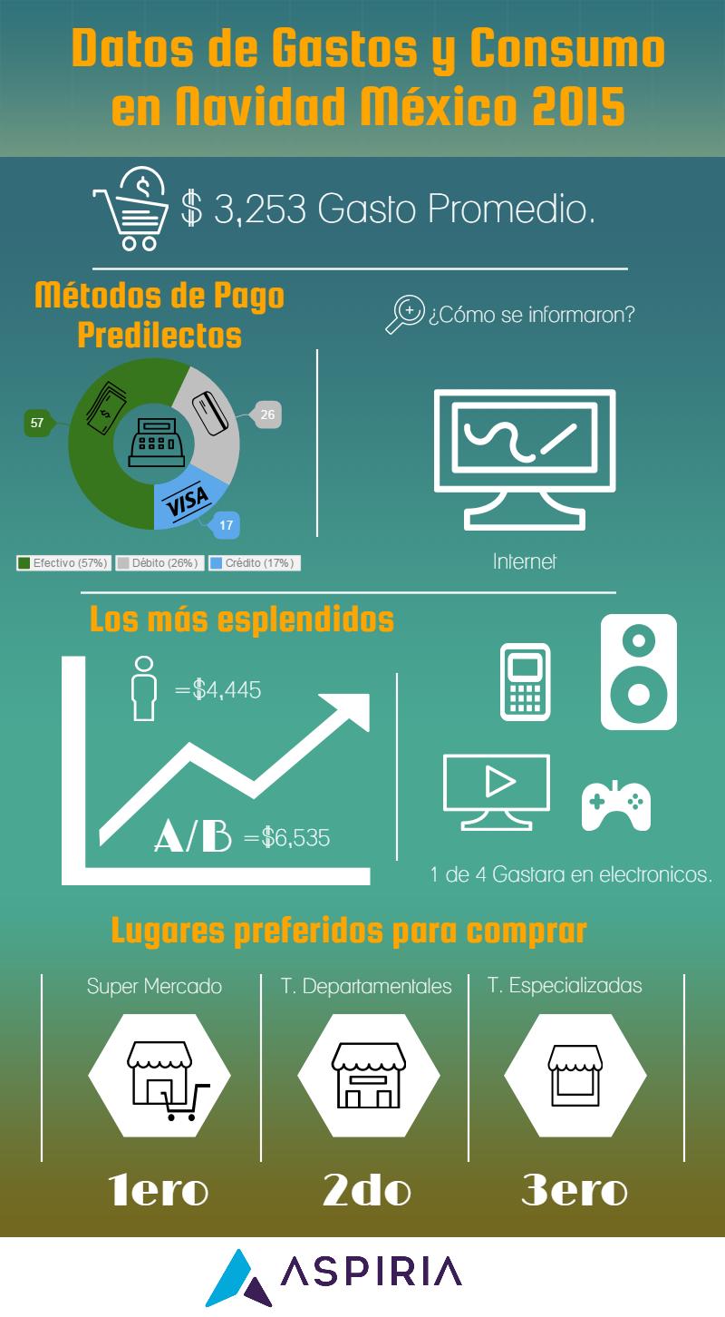 Infografía costos y gastos de los mexicanos en navidad