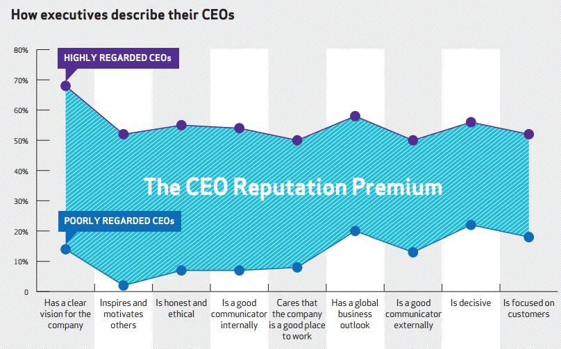 8 caracteristicas de un buen CEO chart
