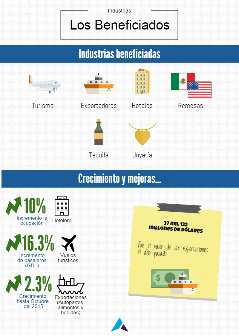 industrias beneficiadas por el dolar