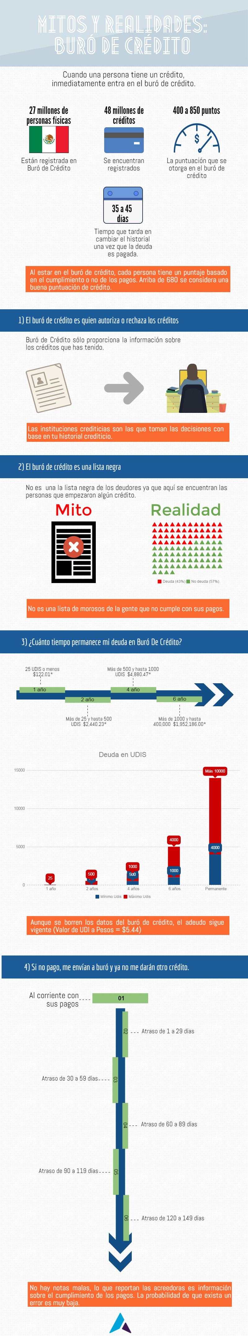 Mitos Y Realidades Sobre Buro De Credito Infografia Aspiria Newsroom