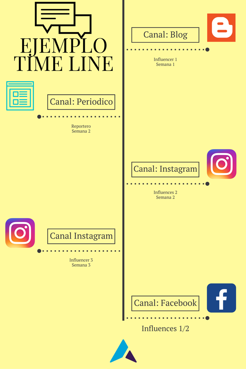 Ejemplo Time line (1)