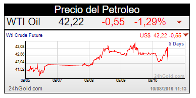 grafica del precio del petroleo