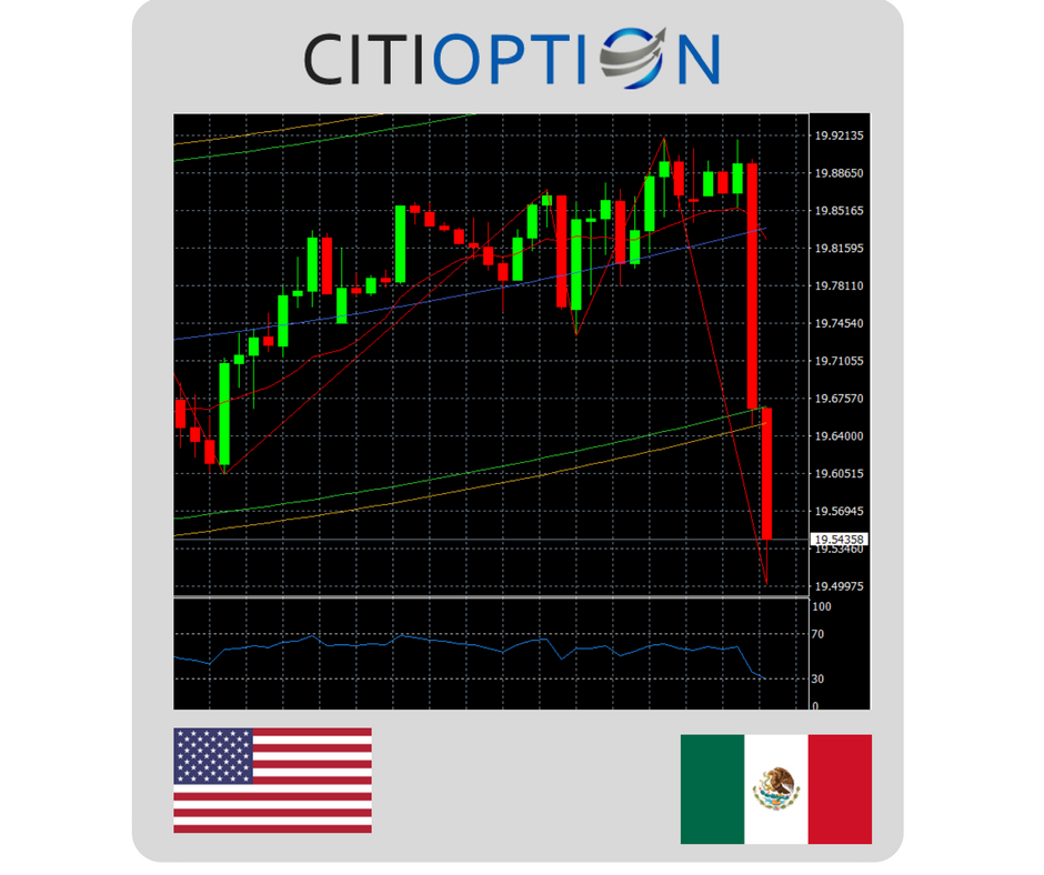 USD/MX Recuperación dolar